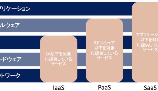 クラウドサービス(IaaS、PaaS、SaaS)の比較について