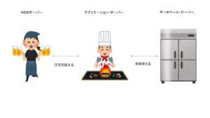 WEB仕組み_レストラン